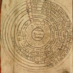 This drawing from an Icelandic manuscript dated around 1750 illustrates the geocentric model.  (Source:Wikipedia)